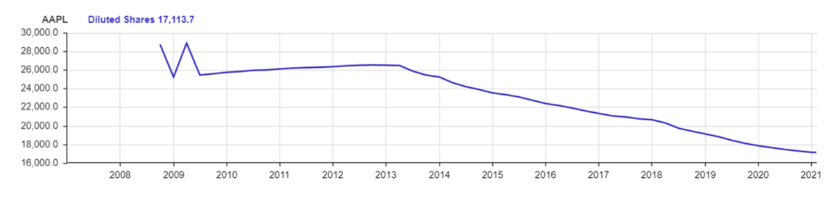 Apple's diluted share count since 2008