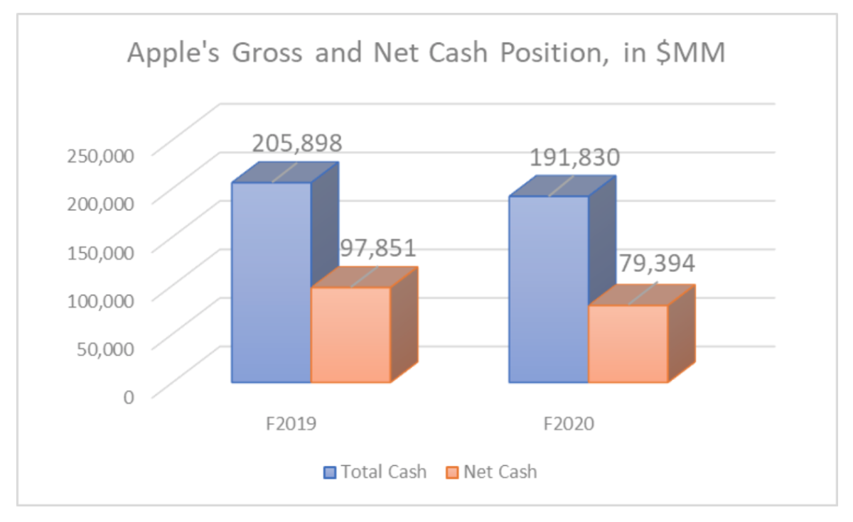 Apple's gross and net cash position, in $ millions