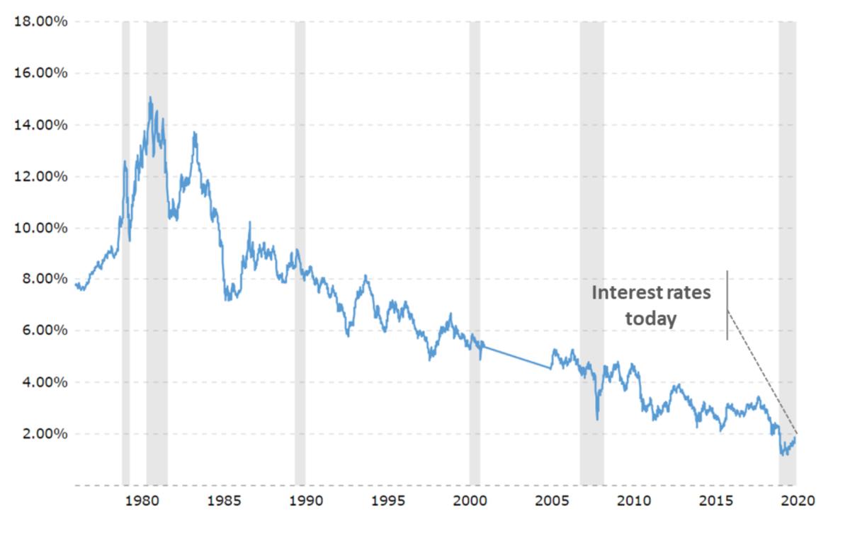 Historical 30-year treasury rates