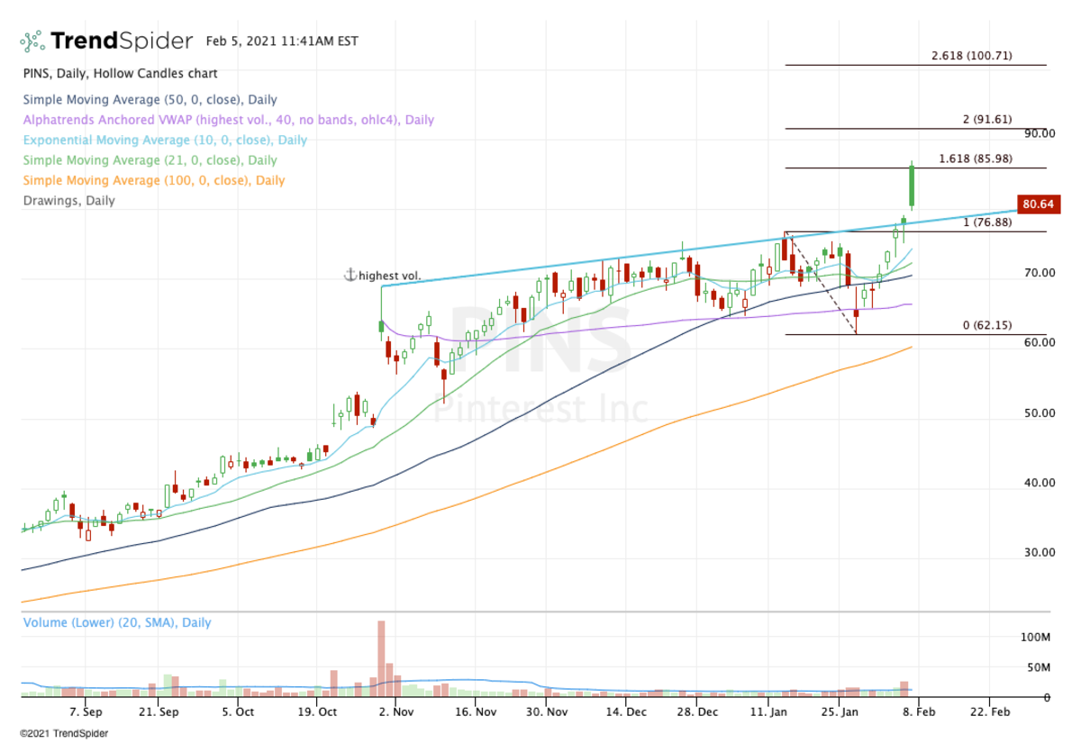 Daily chart of Pinterest stock.