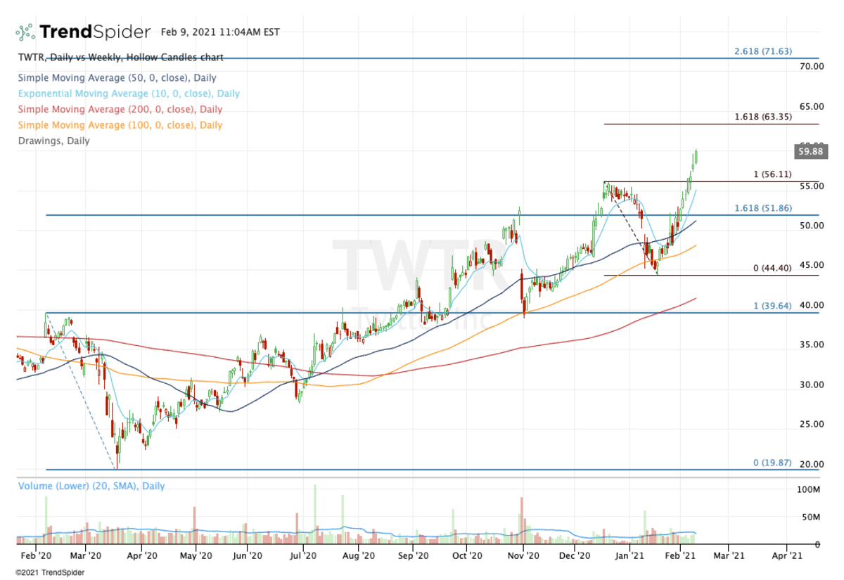 Daily chart of Twitter stock.