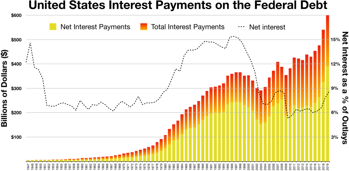 1920px-Interest_on_the_federal_debt