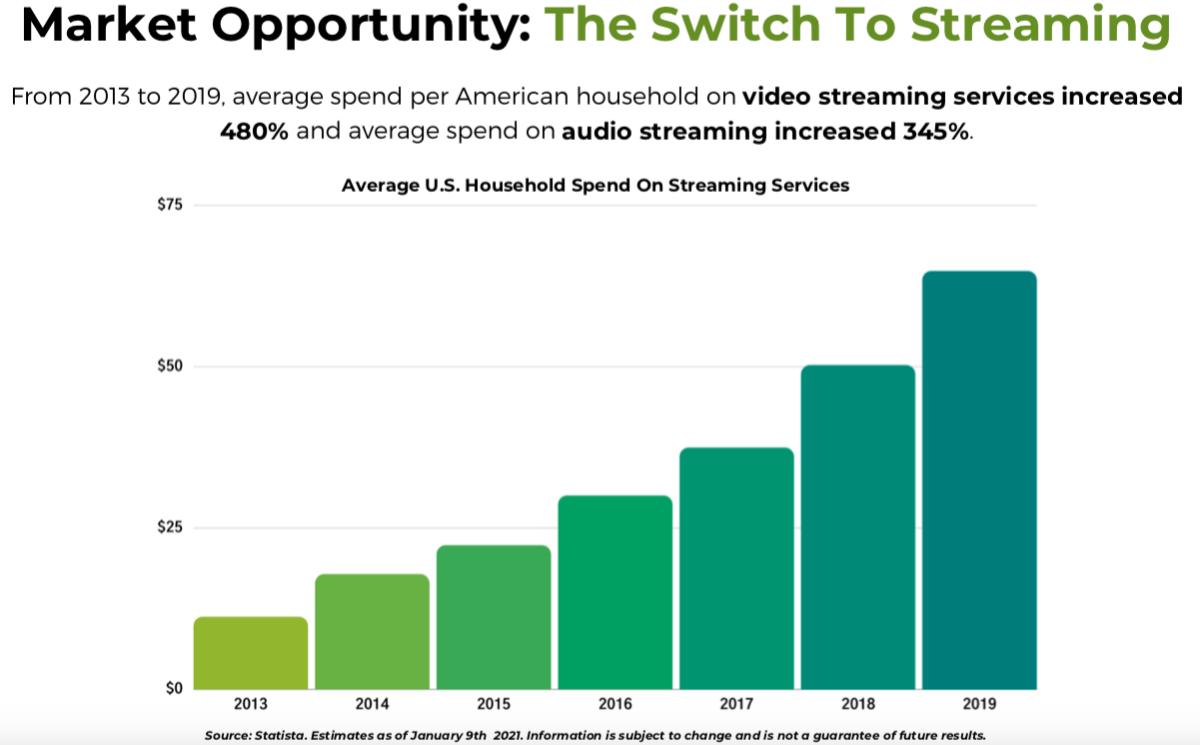 Streaming Revenue Forecast