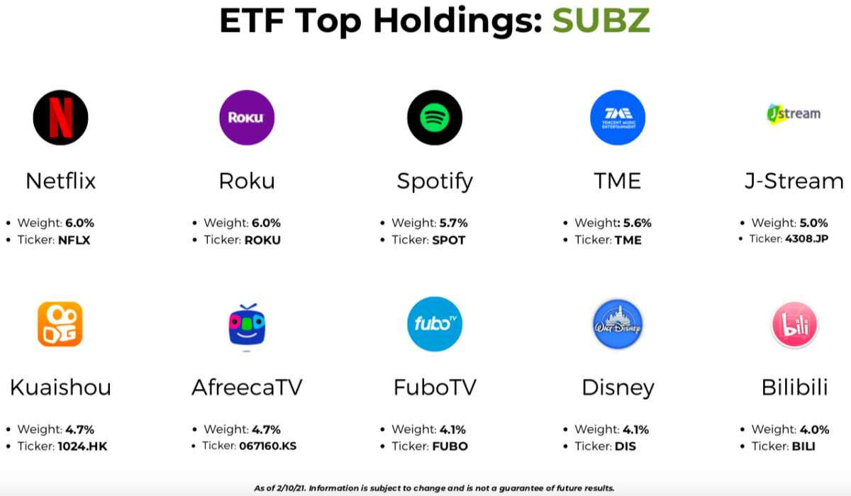 SUBZ Top 10 Holdings