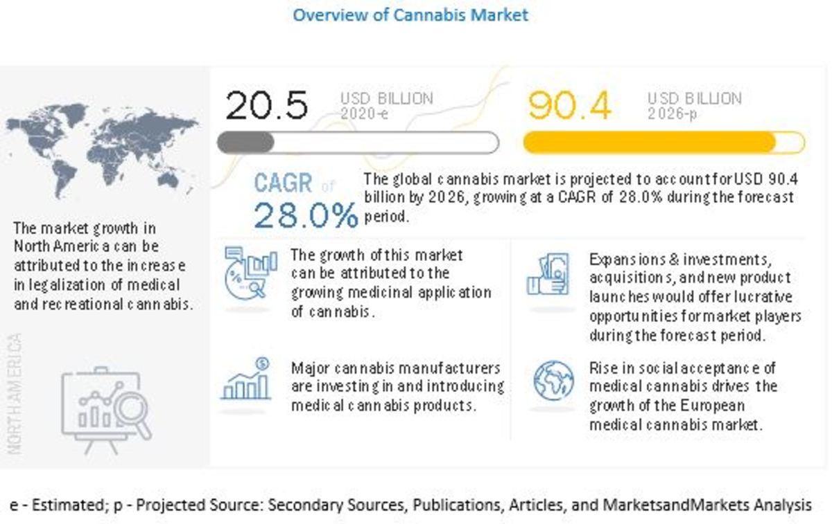 Marijuana Sector Forecast