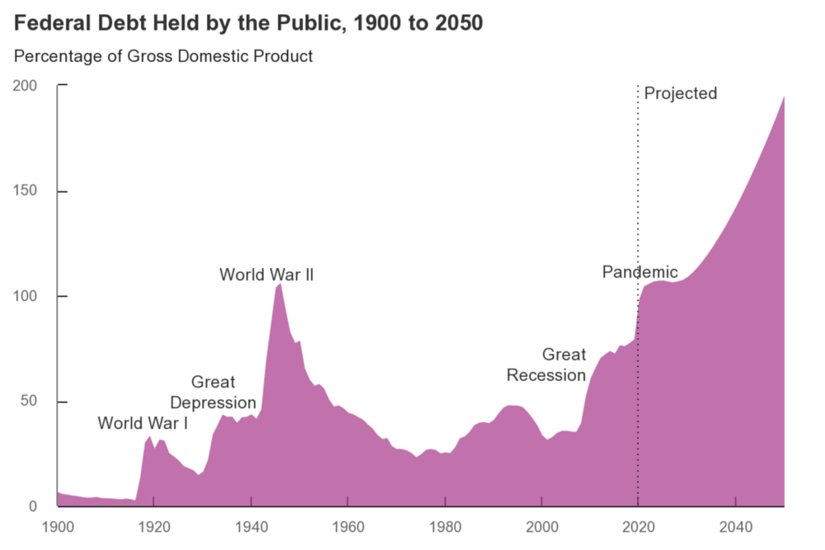 1024px-US_Federal_Debt_Held_By_Public_as_of_Sep._2020