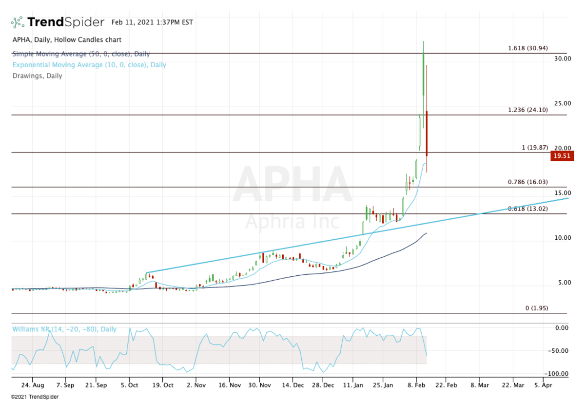 Daily chart of Aphria stock.