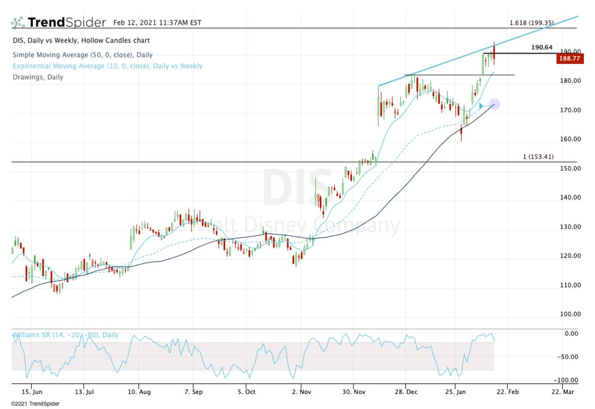 Daily chart of Disney stock.