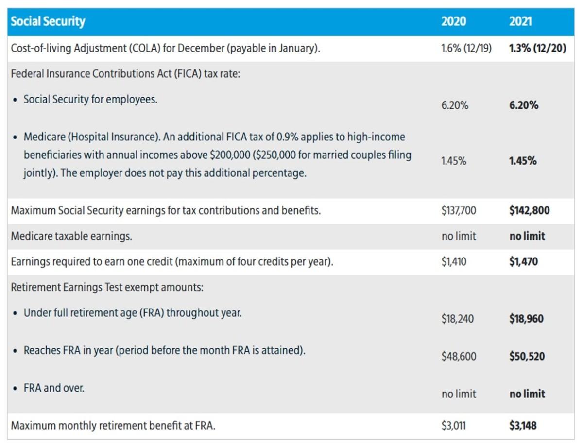 Social Security - 2021