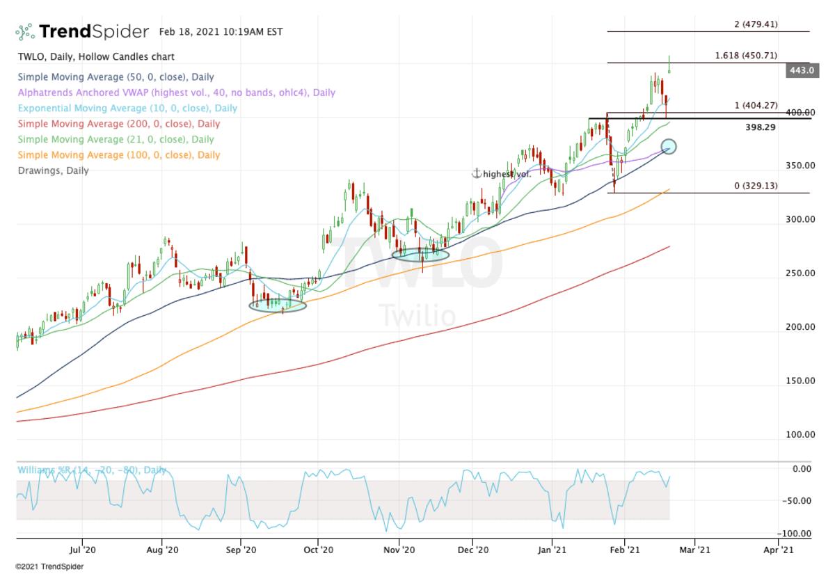 Daily chart of Twilio stock.