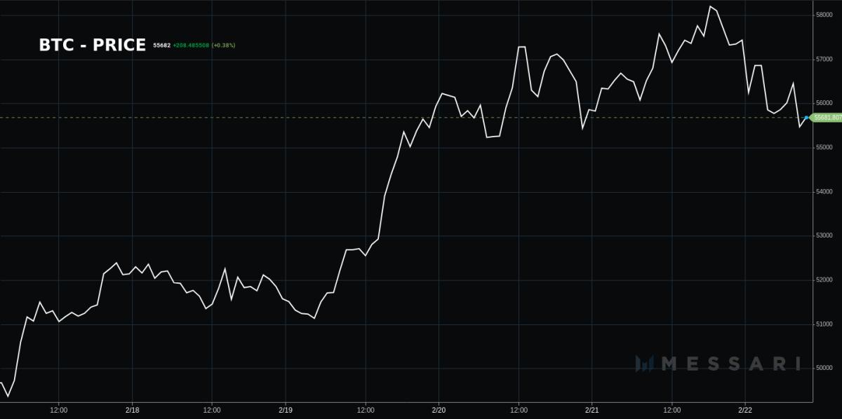 Bitcoin price, Feb. 18-22 2021 by Messari.