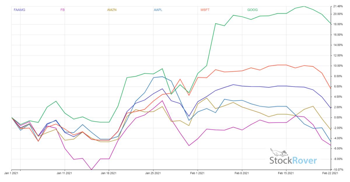 FAAMG performance chart.