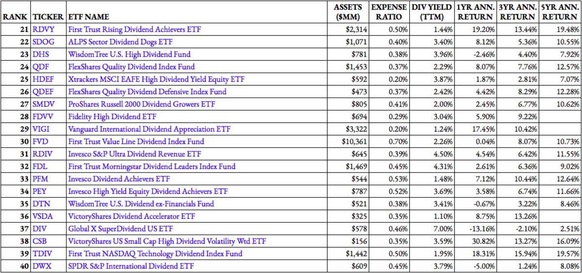 Top Dividend ETF Rankings