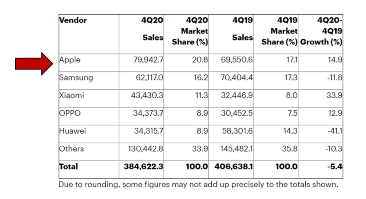 Smartphone Vendor Sales and Marketshare in 4Q20.