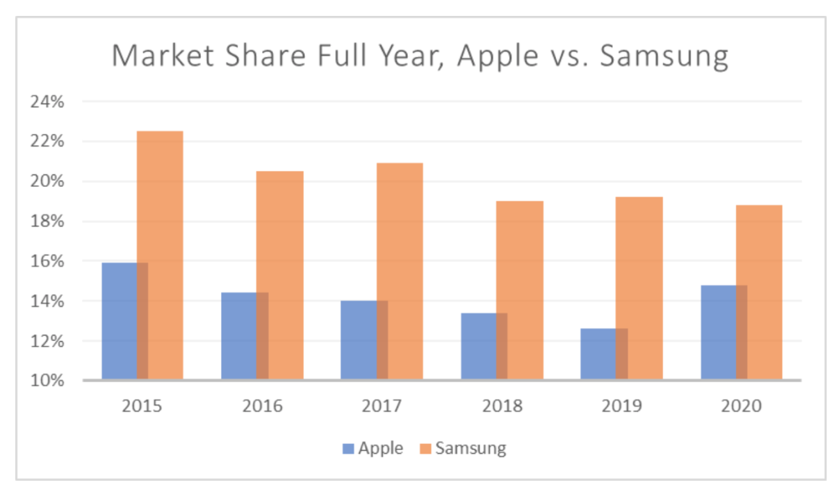 Market Share Full Year, Apple vs. Samsung.
