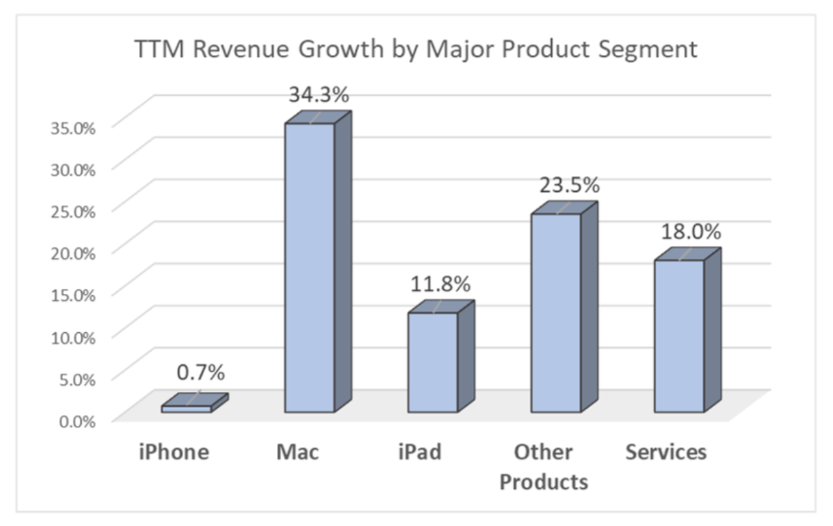 TTM Revenue Growth by Major Product Segment.