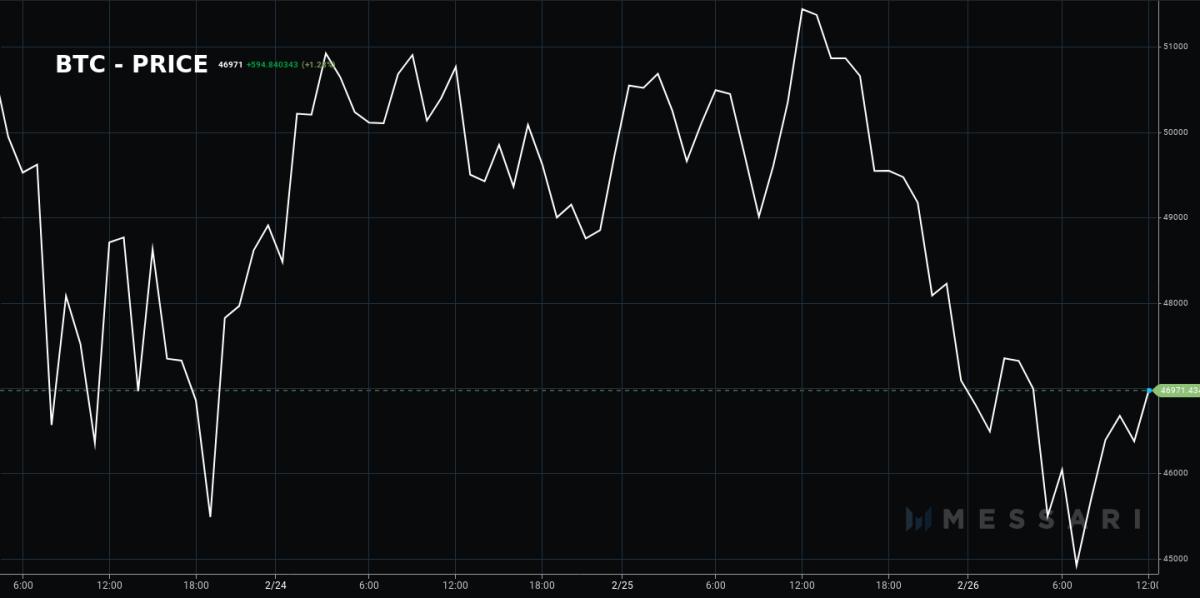 Bitcoin price Feb 25-26, 2021.