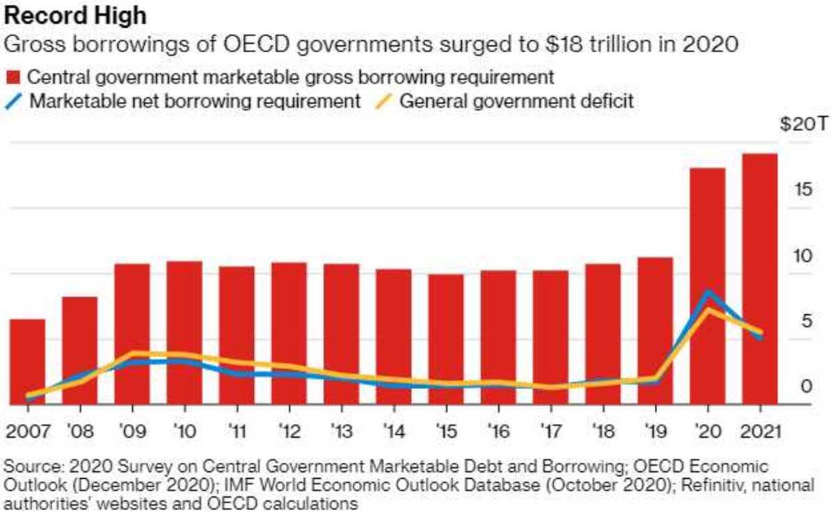 Debt March 1 2021