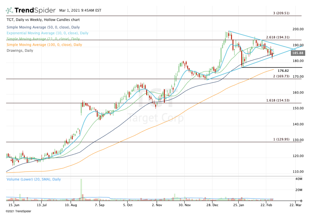 Daily chart of Target stock.