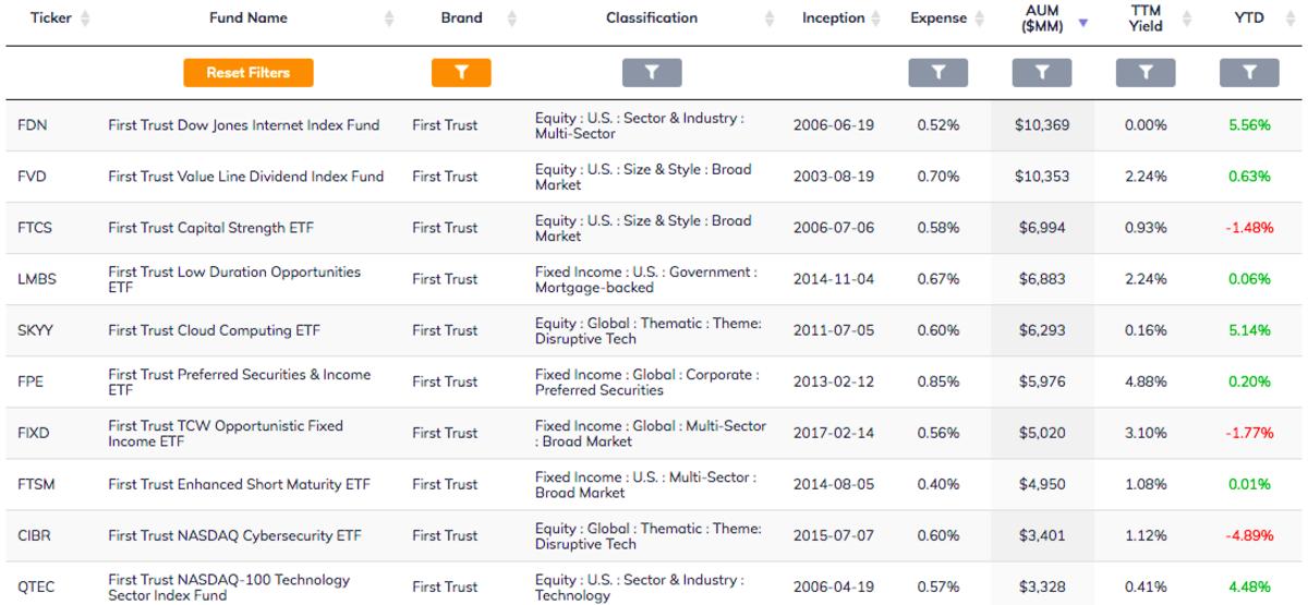 First Trust ETFs