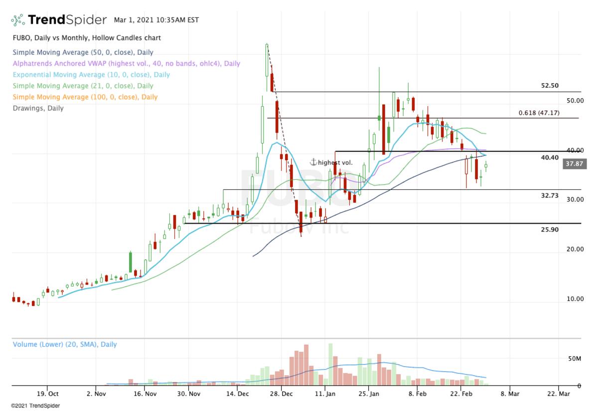 Daily chart of FuboTV stock.