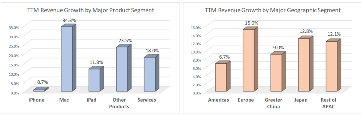 TTM Revenue Growth by Major Product/Geographic Segment.