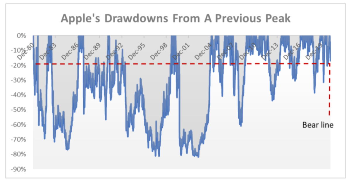 Apple's Drawdowns From A Previous Peak