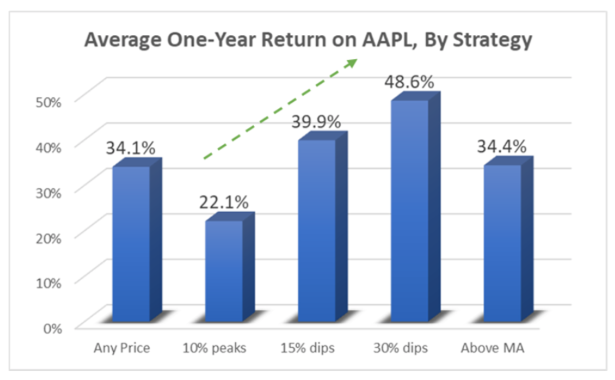 Average One-Year Return on AAPL, by Strategy