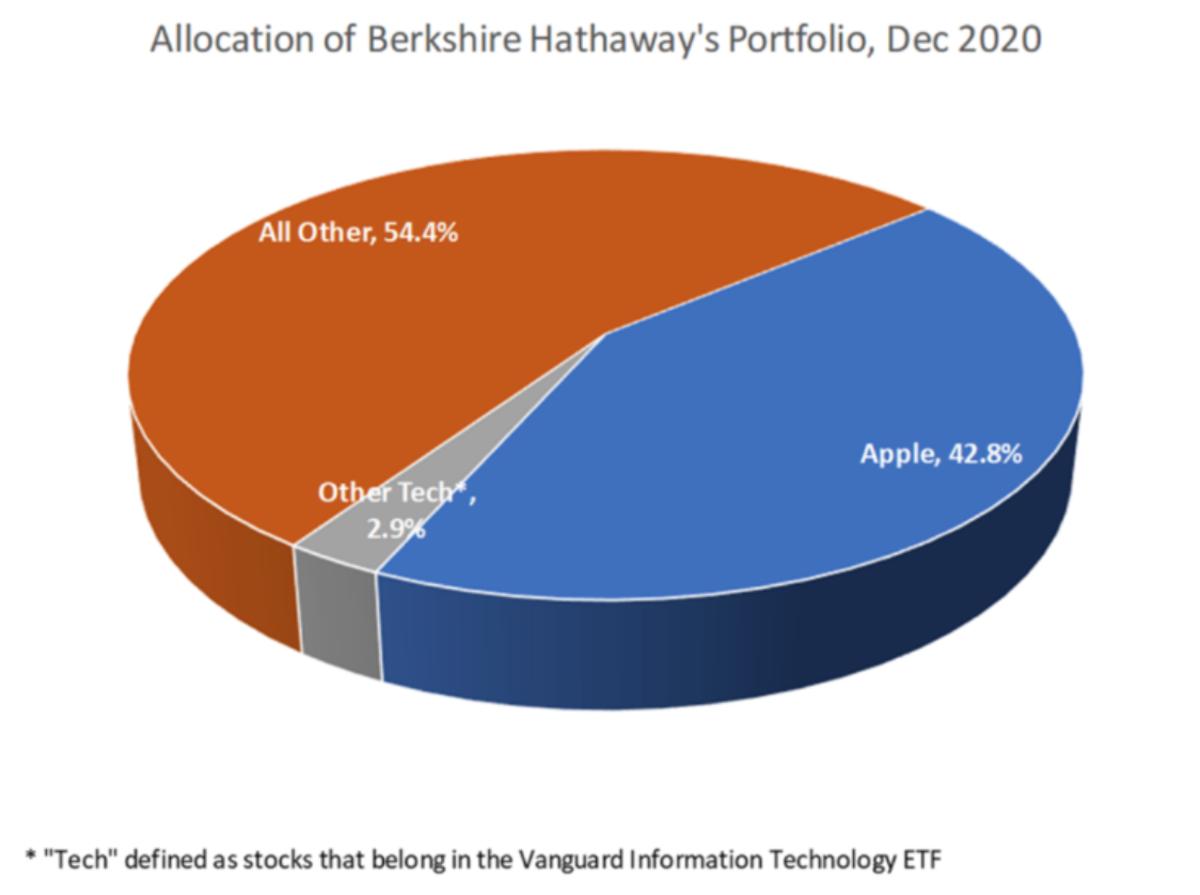 Allocation of Berkshire Hathaway's Portfolio, Dec 2020