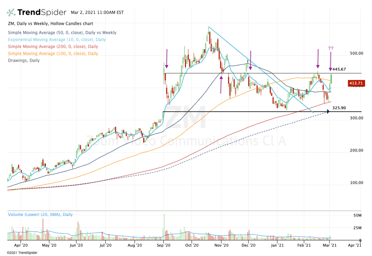 Daily chart of Zoom Video stock.