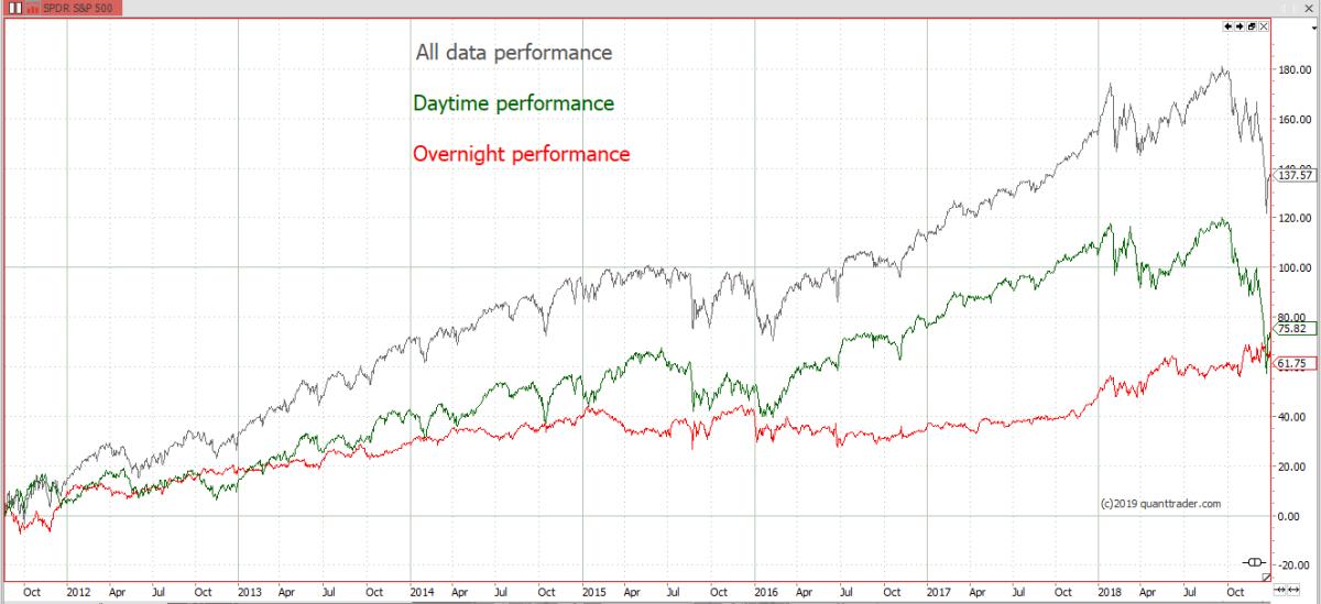 daytime-vs-overnight-performance