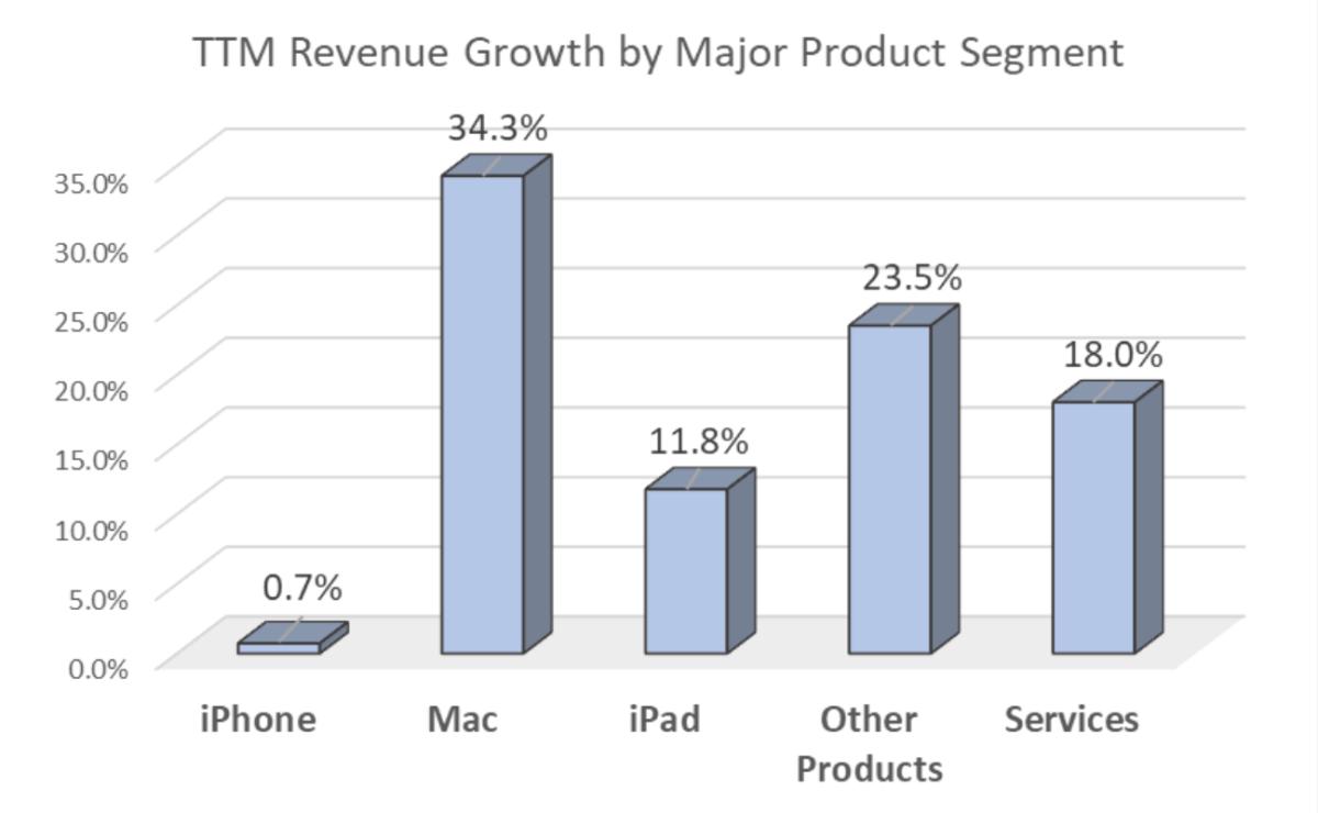 Apple's trailing twelve-month revenue growth per segment