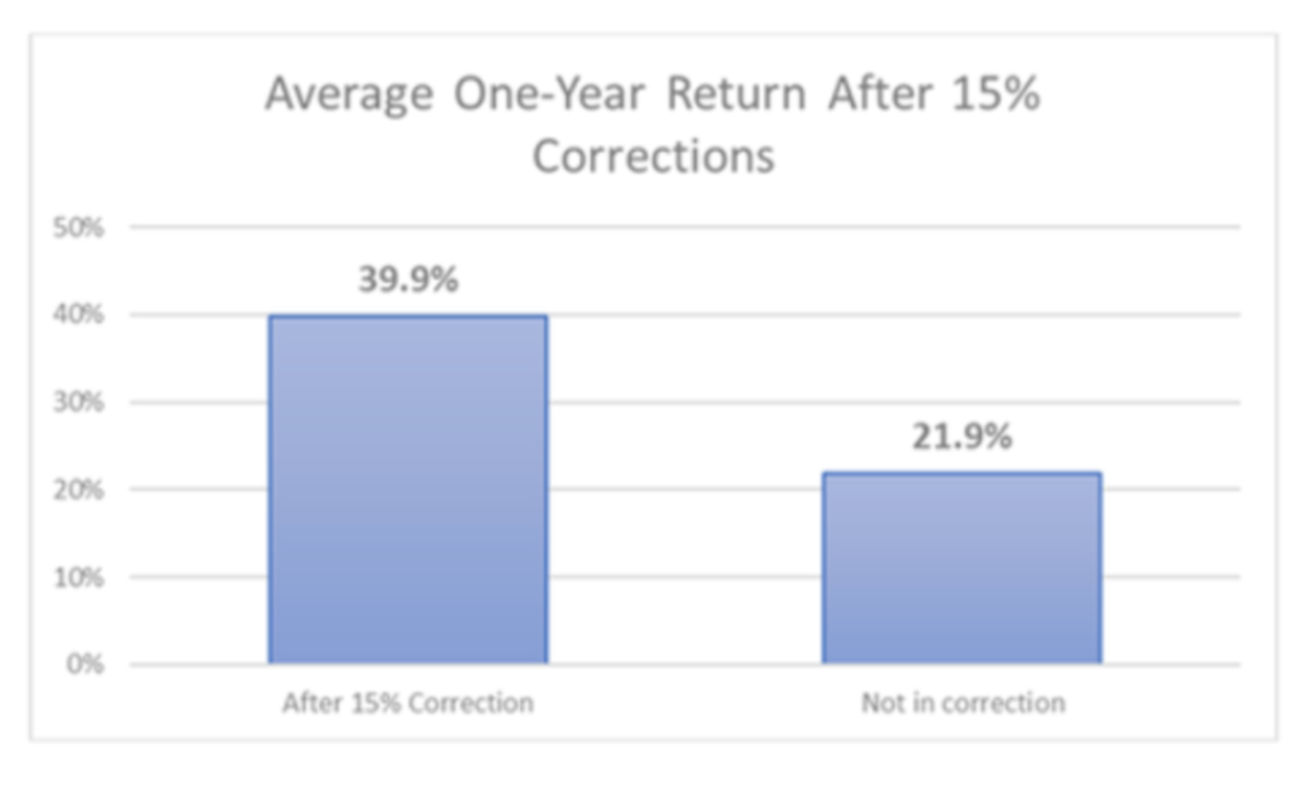 Average one-year return after 15% corrections.