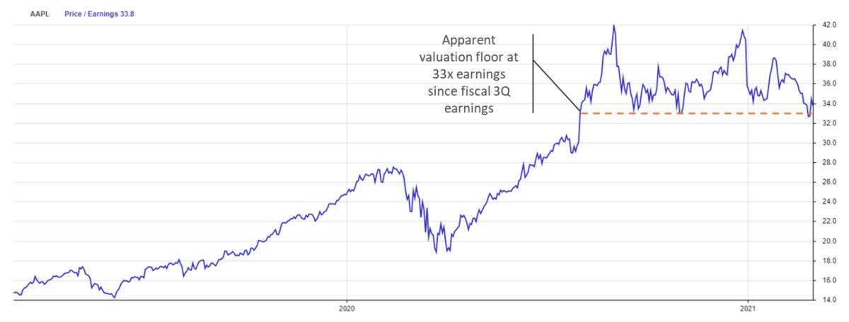 AAPL, Price/Earnings 33.8