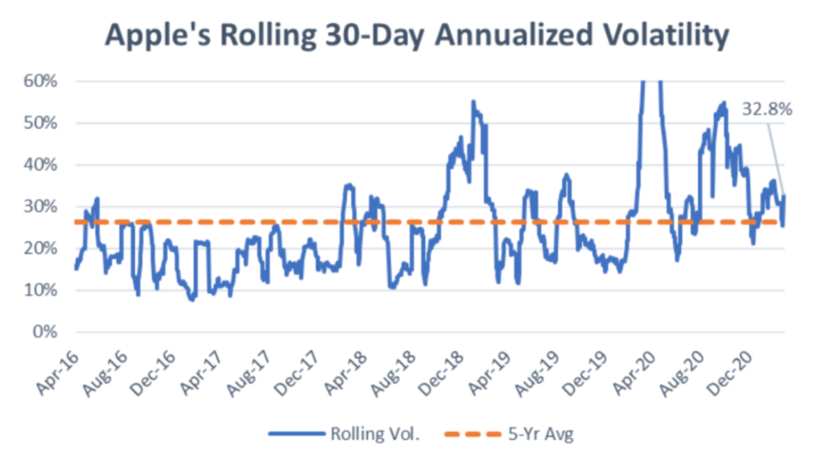 Apple's rolling 30-day annualized volatility.