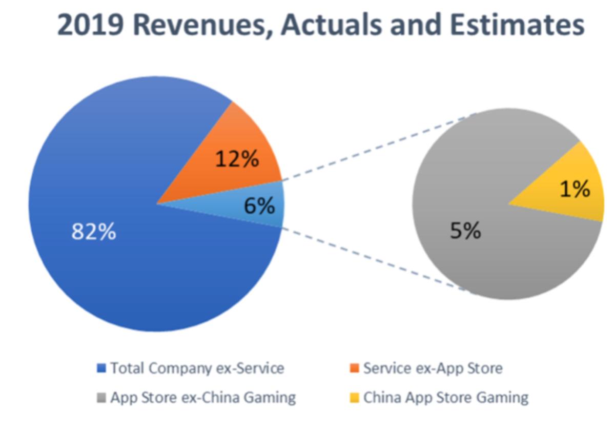 2019 revenues, actuals and estimates.