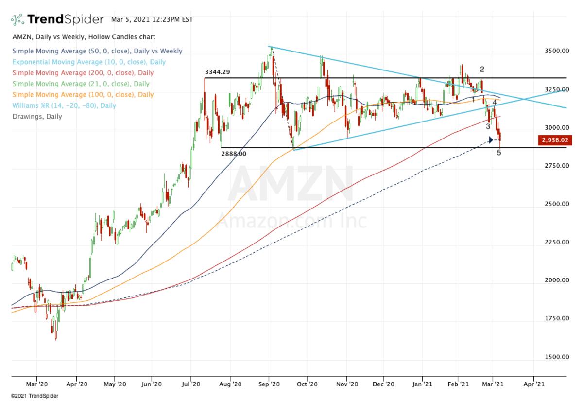 Daily chart of Amazon stock.
