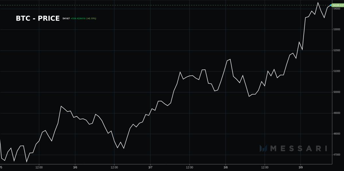 Bitcoin price March 5-9, 2021.