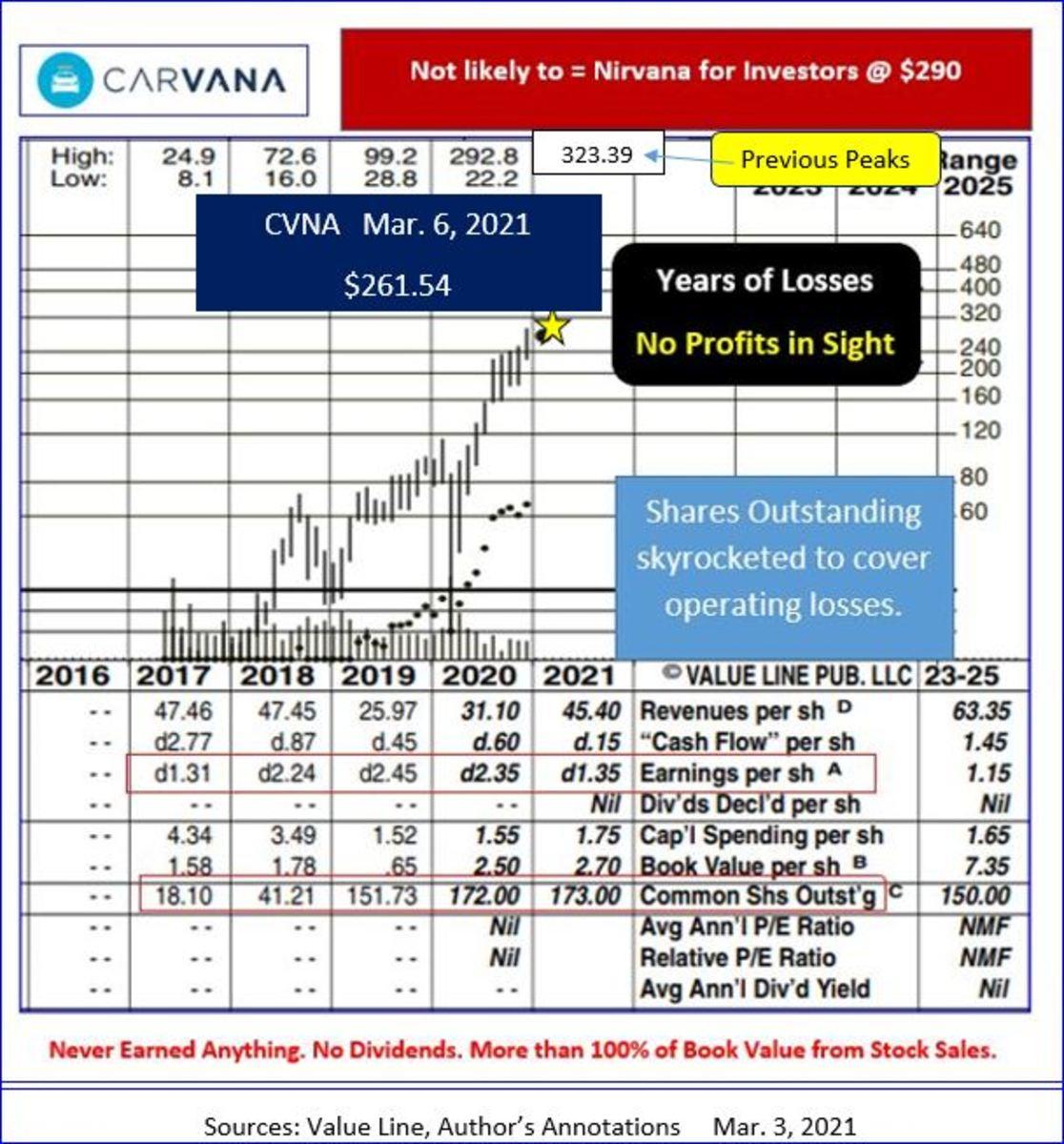 Carvana Value Line