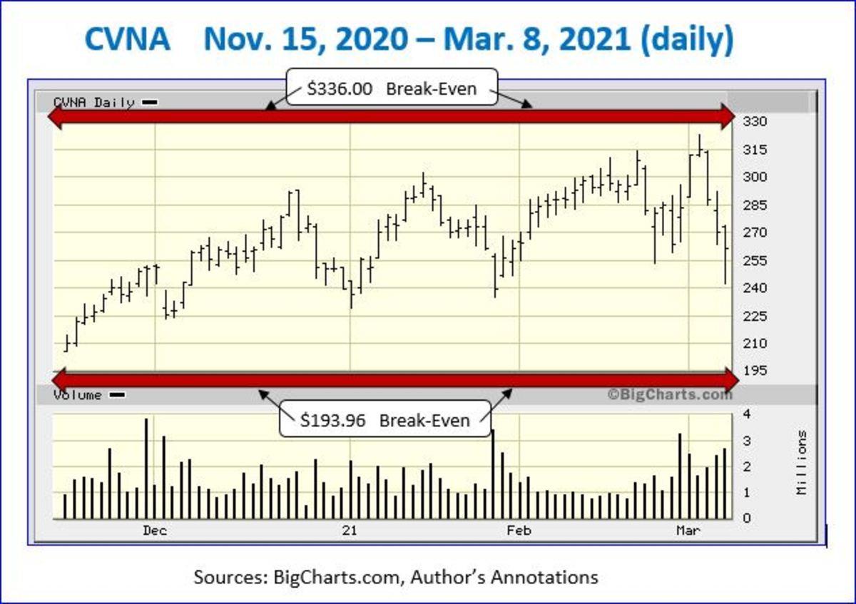 CVNA Big Charts