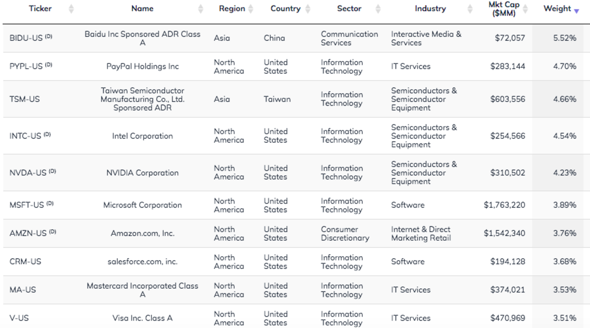 KOIN Top 10 Holdings