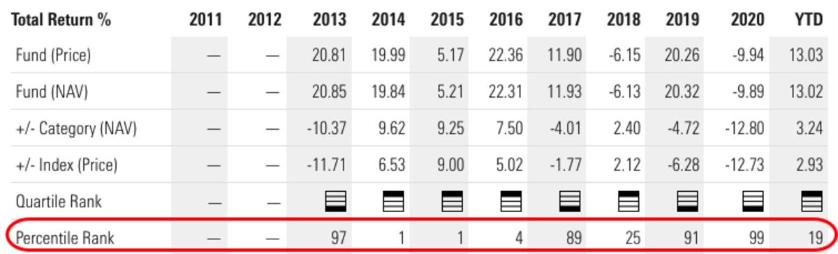 SPHD Annual Total Returns