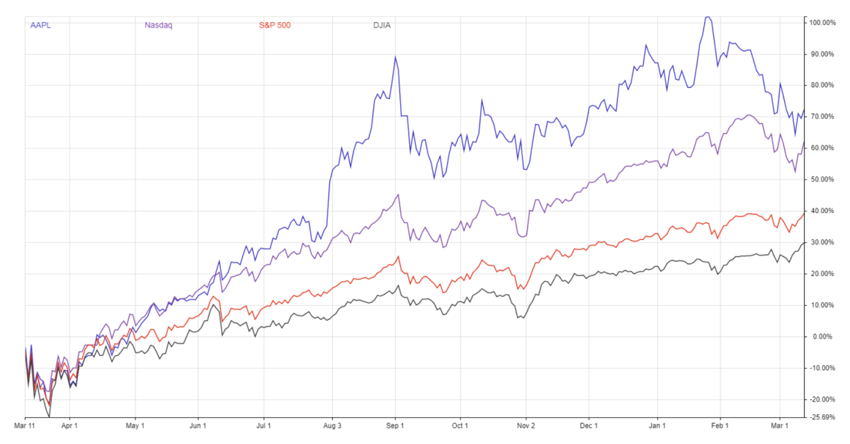 AAPL, Nasdaq, S&P 500 and DJIA from March 2020/March 2021.
