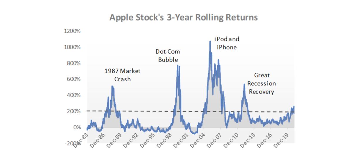 Apple stock's 3-year rolling returns.