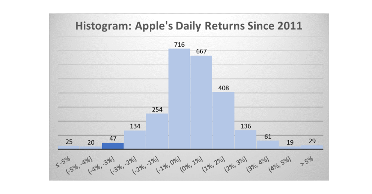 Apple's daily returns since 2011