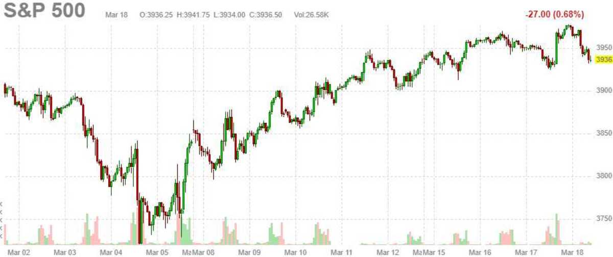 SPX March 18 2021