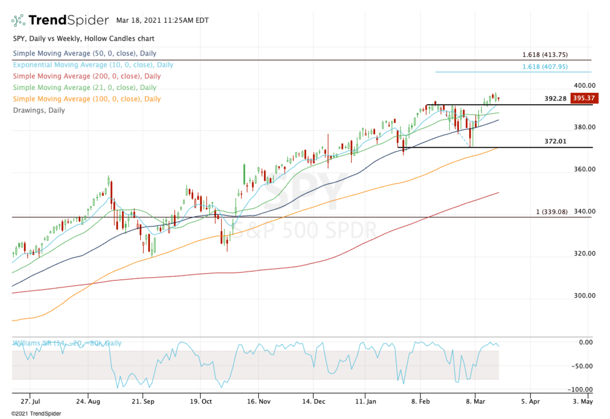 Daily chart of the S&P 500 ETF (SPY).