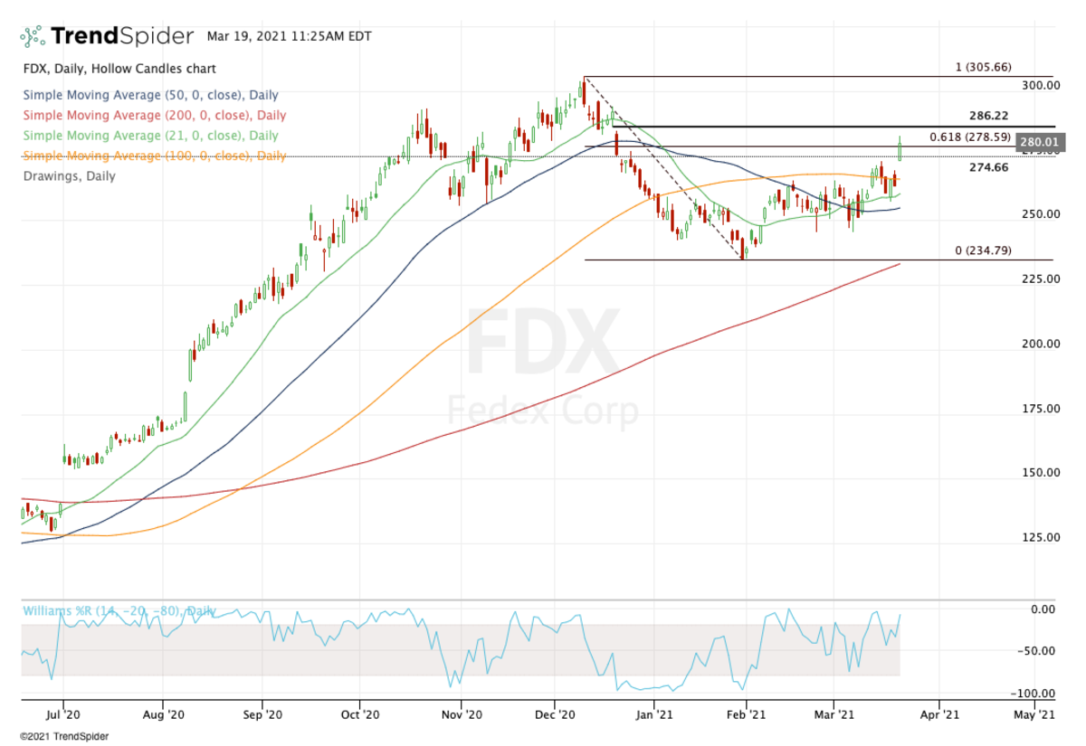 Daily chart of FedEx stock.