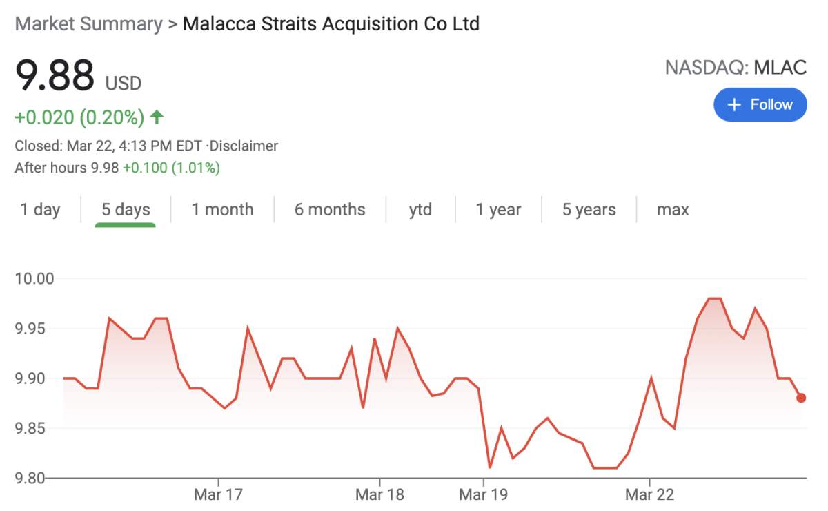 MLAC remains under $10 despite announcing a deal early Monday morning