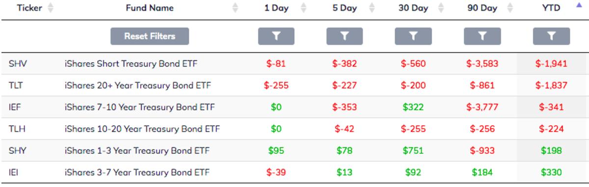 Treasury ETF Flows